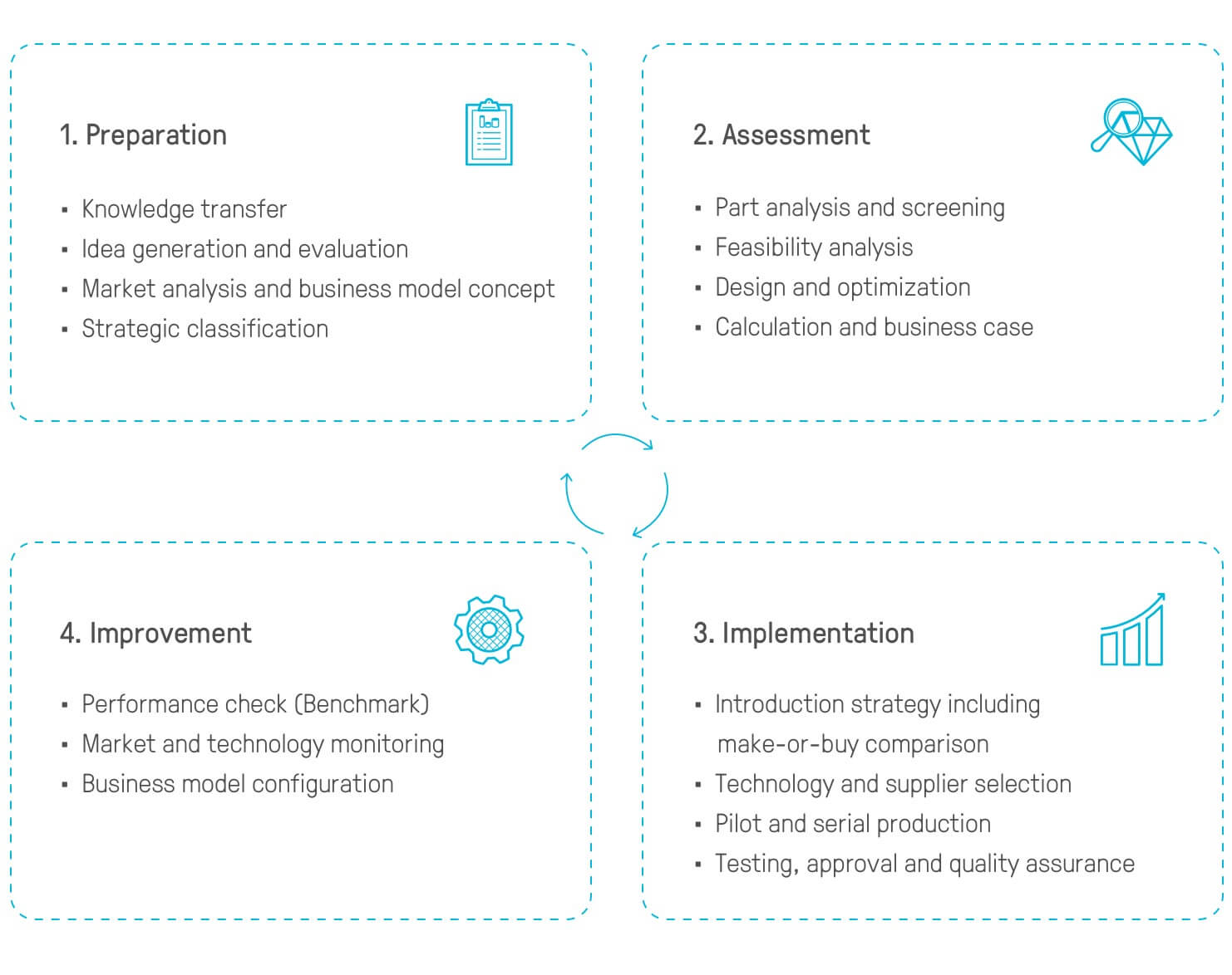 Mentoring Cycle for an Additive Manufacturing Consulting approach